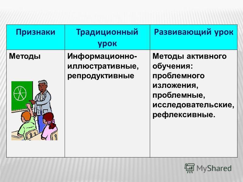 Признаки Традиционный урок Развивающий урок Методы Информационно- иллюстративные, репродуктивные Методы активного обучения: проблемного изложения, проблемные, исследовательские, рефлексивные.