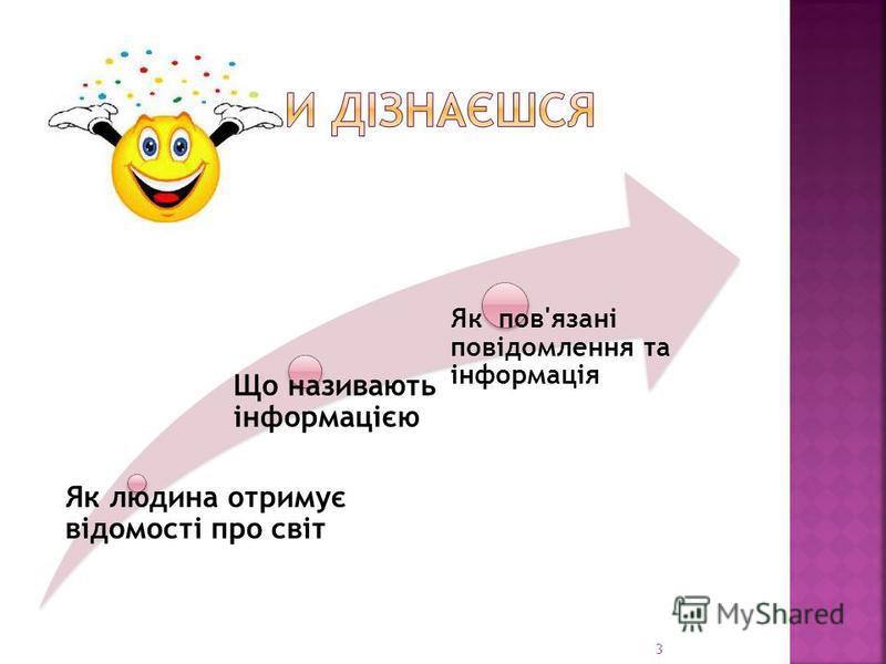 Як людина отримує відомості про світ Що називають інформацією Як пов'язані повідомлення та інформація 3