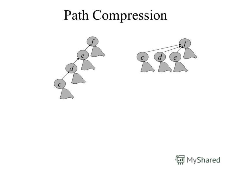Path Compression f e d c f edc
