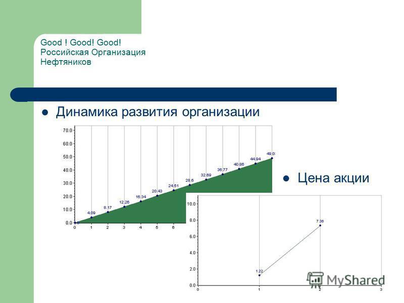 Динамика развития организации Good ! Good! Good! Российская Организация Нефтяников Цена акции