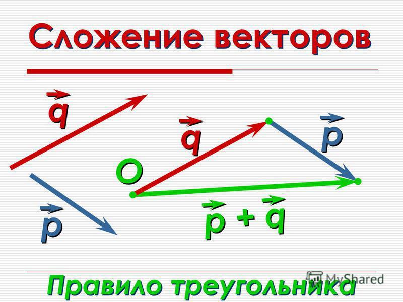 Сложение векторов q q р р q q р р р + q Правило треугольника O O