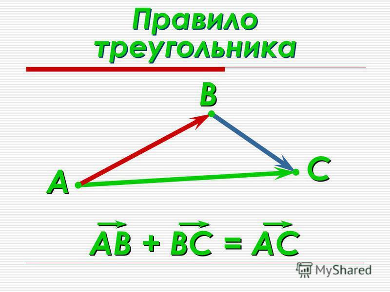 Правило треугольника А А В В С С АВ + ВС = АС