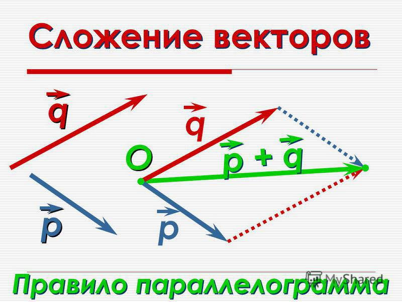 Сложение векторов q р р + q Правило параллелограмма O O q q р р