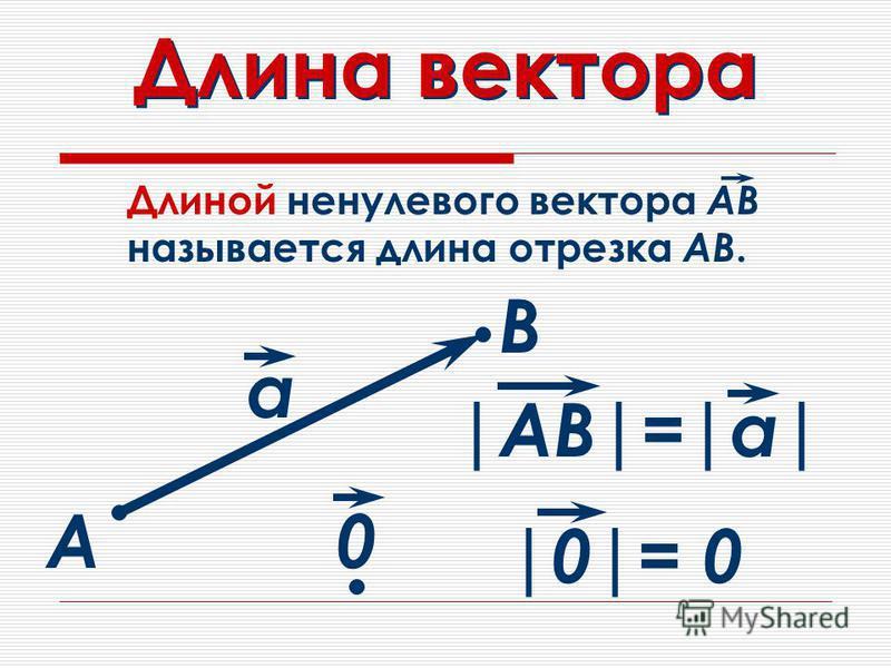 Длина вектора |АВ|=|а| Длиной ненулевого вектора АВ называется длина отрезка АВ. А В а |0|= 0 0