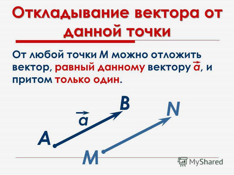 Откладывание вектора от данной точки От любой точки М можно отложить вектор, равный данному вектору а, и притом только один. А В М N a