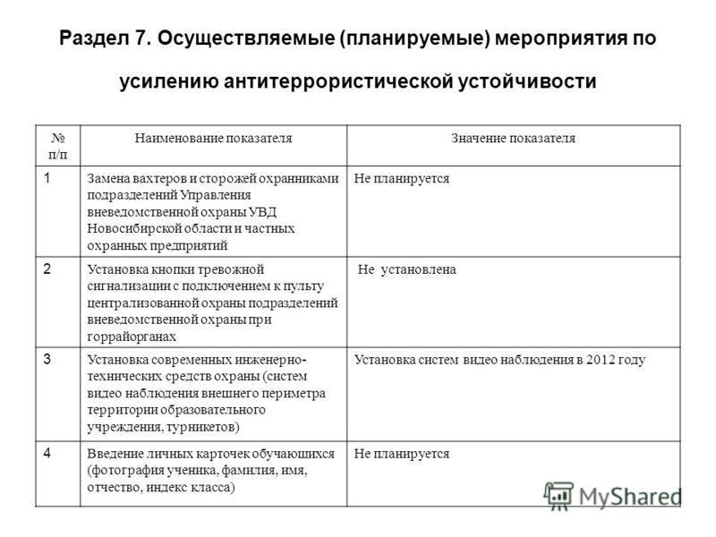 Раздел 7. Осуществляемые (планируемые) мероприятия по усилению антитеррористической устойчивости п/п Наименование показателя Значение показателя 1 Замена вахтеров и сторожей охранниками подразделений Управления вневедомственной охраны УВД Новосибирск
