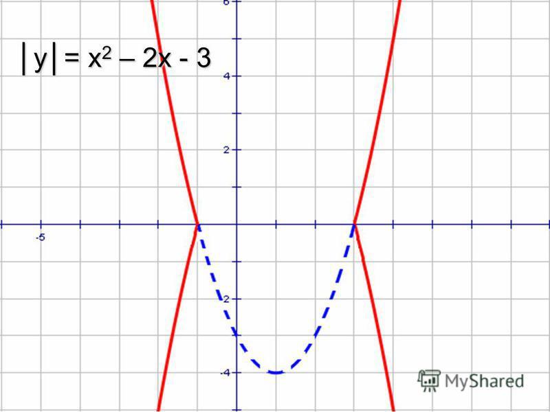 y= x 2 – 2x - 3