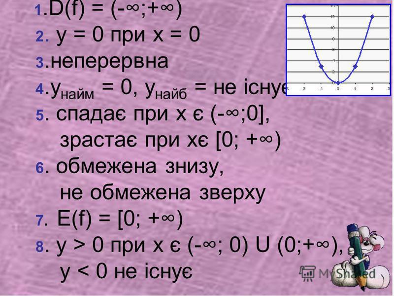 1.D(f) = (-;+) 2. у = 0 при х = 0 3.неперервна 4.у найм = 0, у найб = не існує 5. спадає при х є (-;0], зрастає при хє [0; +) 6. обмежена знизу, не обмежена зверху 7. Е(f) = [0; +) 8. у > 0 при х є (-; 0) U (0;+), у < 0 не існує