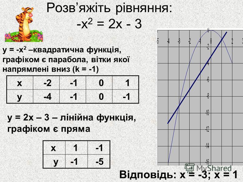 Розвяжіть рівняння: -х 2 = 2х - 3 х 1 у -5 х -2 0 1 у -4 0 у = -х 2 –квадратична функція, графіком є парабола, вітки якої напрямлені вниз (k = -1) у = 2х – 3 – лінійна функція, графіком є пряма Відповідь: х = -3; х = 1
