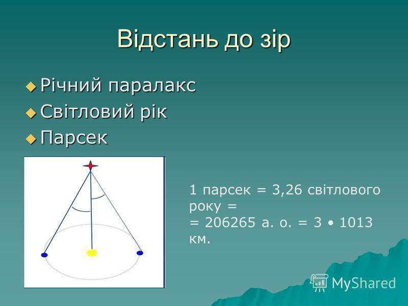 Відстань до зір Річний паралакс Річний паралакс Світловий рік Світловий рік Парсек Парсек 1 парсек = 3,26 світлового року = = 206265 а. о. = 3 1013 км.