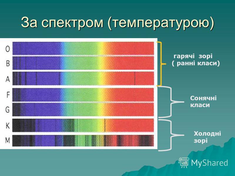 За спектром (температурою) гарячі зорі ( ранні класи) Сонячні класи Холодні зорі