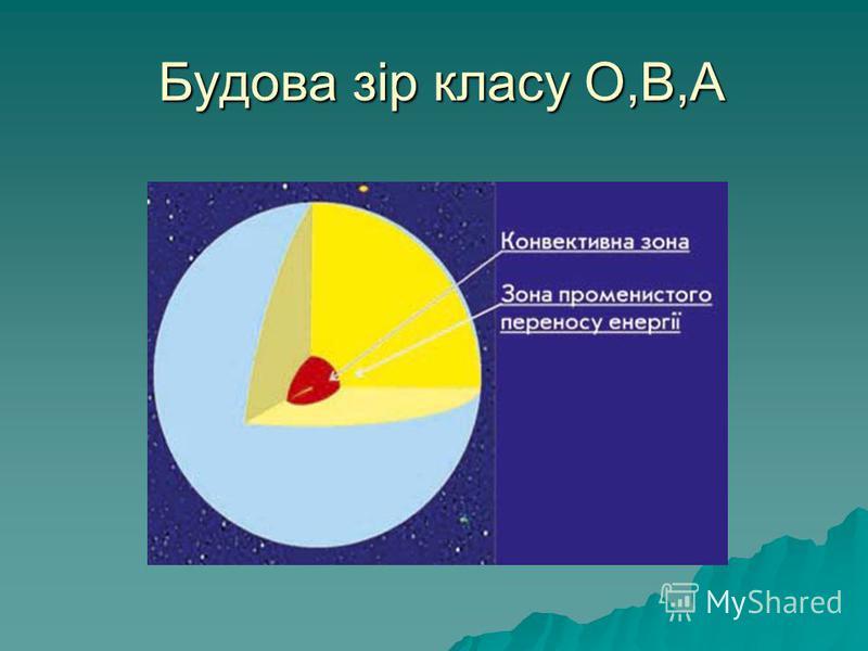 Будова зір класу О,В,А Будова зір класу О,В,А