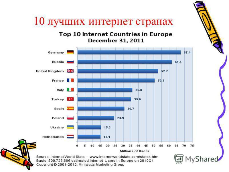 10 лучших интернет странах Европы,2012