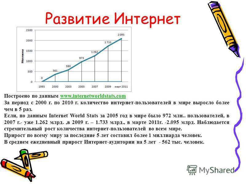 Развитие Интернет Построено по данным www.internetworldstats.comwww.internetworldstats.com За период с 2000 г. по 2010 г. количество интернет-пользователей в мире выросло более чем в 5 раз. Если, по данным Internet World Stats за 2005 год в мире было