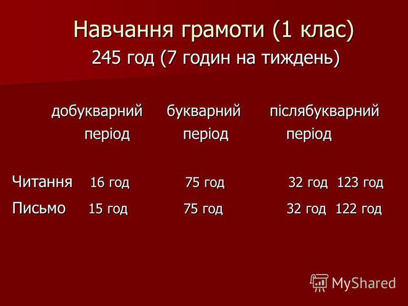 Навчання грамоти (1 клас) 245 год (7 годин на тиждень) 245 год (7 годин на тиждень) добукварний букварний післябукварний добукварний букварний післябукварний період період період період період період Читання 16 год 75 год 32 год 123 год Письмо 15 год