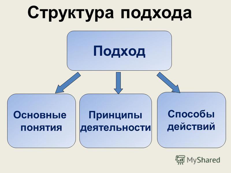 Понятие «подход» Подход – методологическая ориентация в деятельности, побуждающая к использованию определенных понятий, принципов и способов действий с целью достижения результата