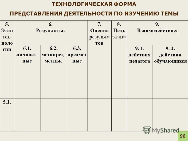 ТЕХНОЛОГИЧЕСКАЯ ФОРМА ПРЕДСТАВЛЕНИЯ ДЕЯТЕЛЬНОСТИ ПО ИЗУЧЕНИЮ ТЕМЫ 95