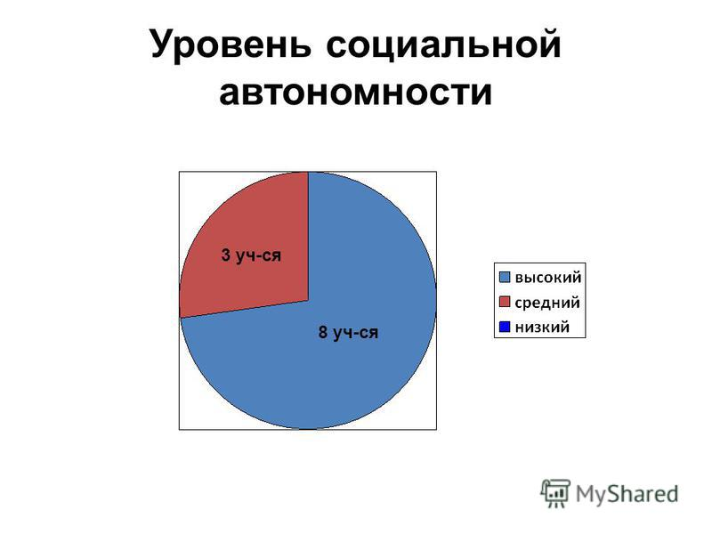 Уровень социальной автономности 8 уч-ся 3 уч-ся