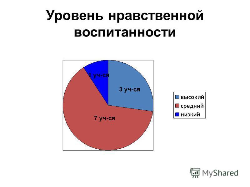 Уровень нравственной воспитанности 7 уч-ся 3 уч-ся 1 уч-ся