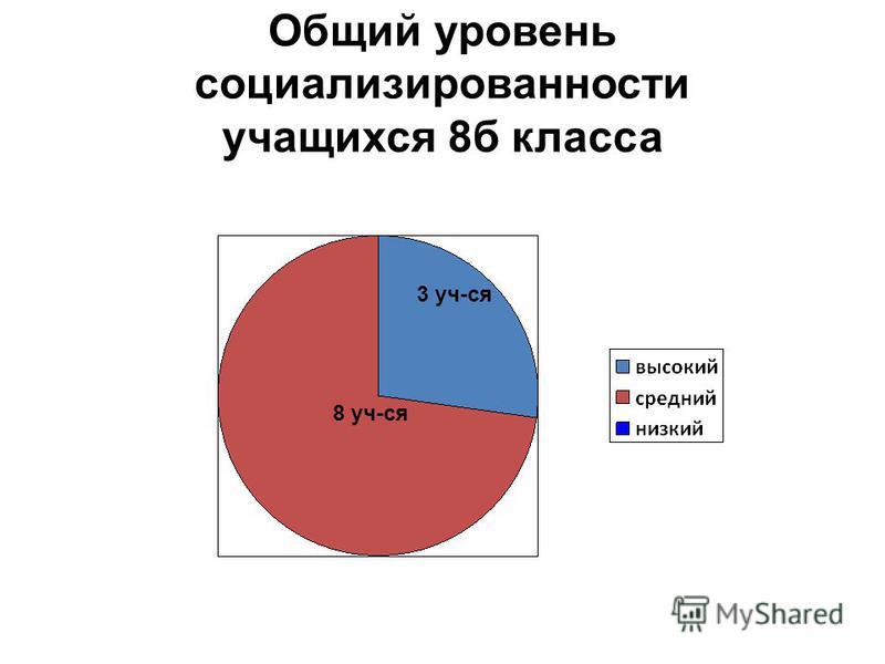 Общий уровень социализированности учащихся 8 б класса 8 уч-ся 3 уч-ся