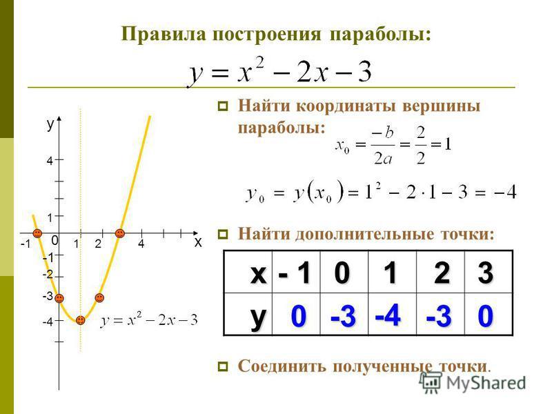 Найти координаты вершины параболы: Найти дополнительные точки: Соединить полученные точки. х у 1 0 2 -4 -3 -2 1 4 4 Правила построения параболы: х 1 у-4 - 1 023 00-3-3