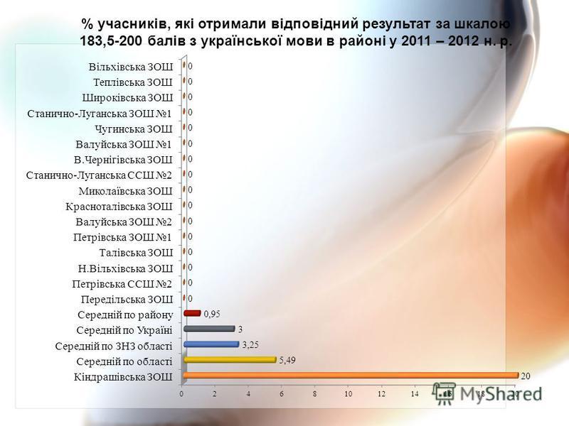 % учасників, які отримали відповідний результат за шкалою 183,5-200 балів з української мови в районі у 2011 – 2012 н. р.