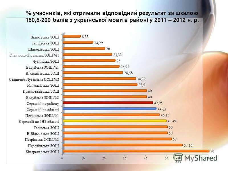 % учасників, які отримали відповідний результат за шкалою 150,5-200 балів з української мови в районі у 2011 – 2012 н. р.