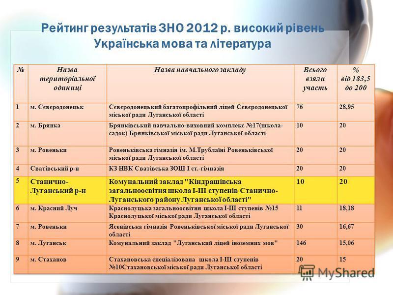 Рейтинг результатів ЗНО 2012 р. високий рівень Українська мова та література