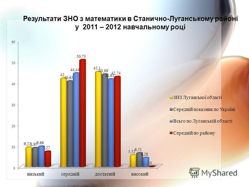 Результати ЗНО з математики в Станично-Луганському районі у 2011 – 2012 навчальному році