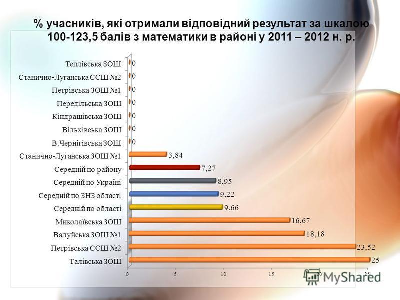 % учасників, які отримали відповідний результат за шкалою 100-123,5 балів з математики в районі у 2011 – 2012 н. р.