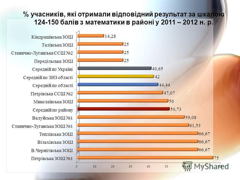 % учасників, які отримали відповідний результат за шкалою 124-150 балів з математики в районі у 2011 – 2012 н. р.