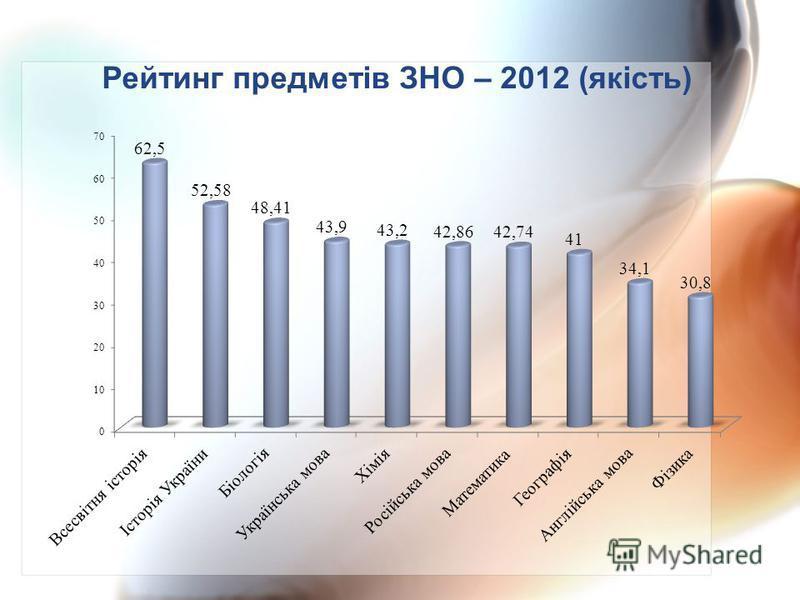 Рейтинг предметів ЗНО – 2012 (якість)