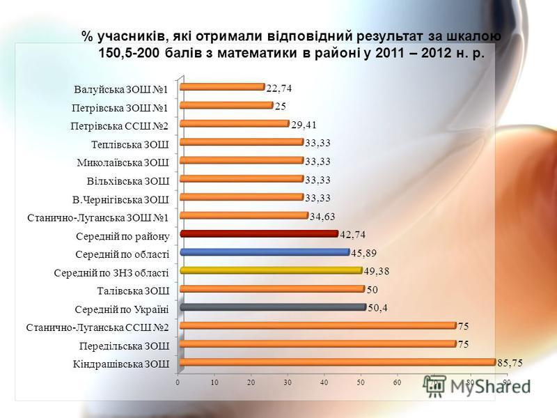 % учасників, які отримали відповідний результат за шкалою 150,5-200 балів з математики в районі у 2011 – 2012 н. р.