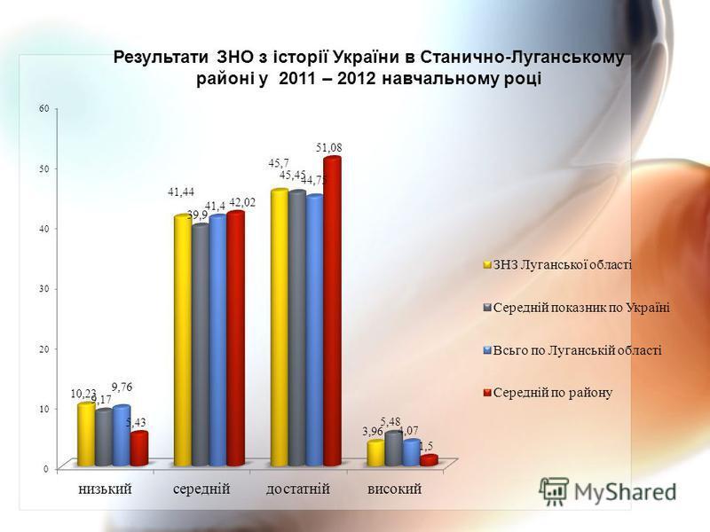 Результати ЗНО з історії України в Станично-Луганському районі у 2011 – 2012 навчальному році