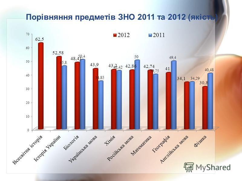 Порівняння предметів ЗНО 2011 та 2012 (якість)