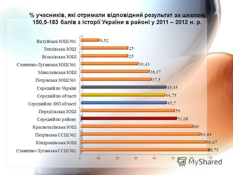 % учасників, які отримали відповідний результат за шкалою 150,5-183 балів з історії України в районі у 2011 – 2012 н. р.