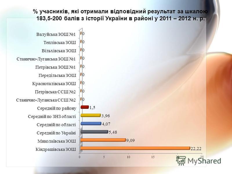 % учасників, які отримали відповідний результат за шкалою 183,5-200 балів з історії України в районі у 2011 – 2012 н. р.