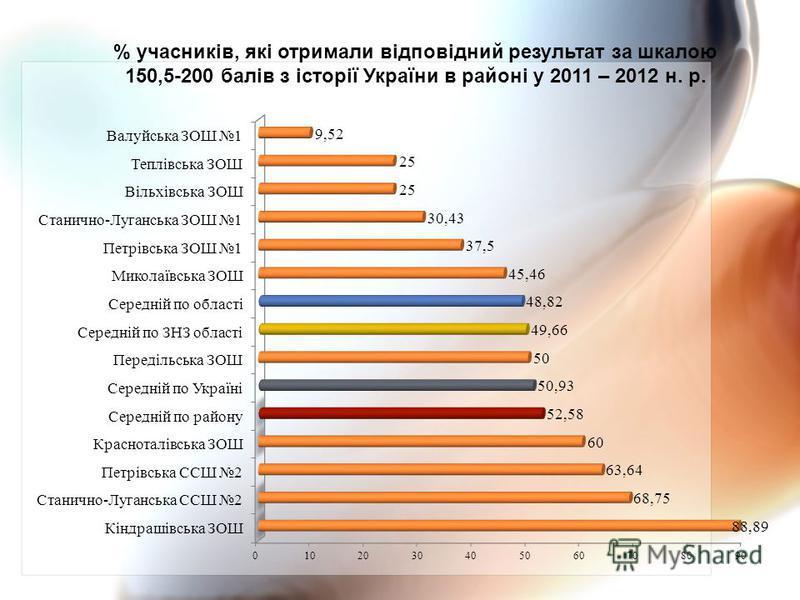% учасників, які отримали відповідний результат за шкалою 150,5-200 балів з історії України в районі у 2011 – 2012 н. р.