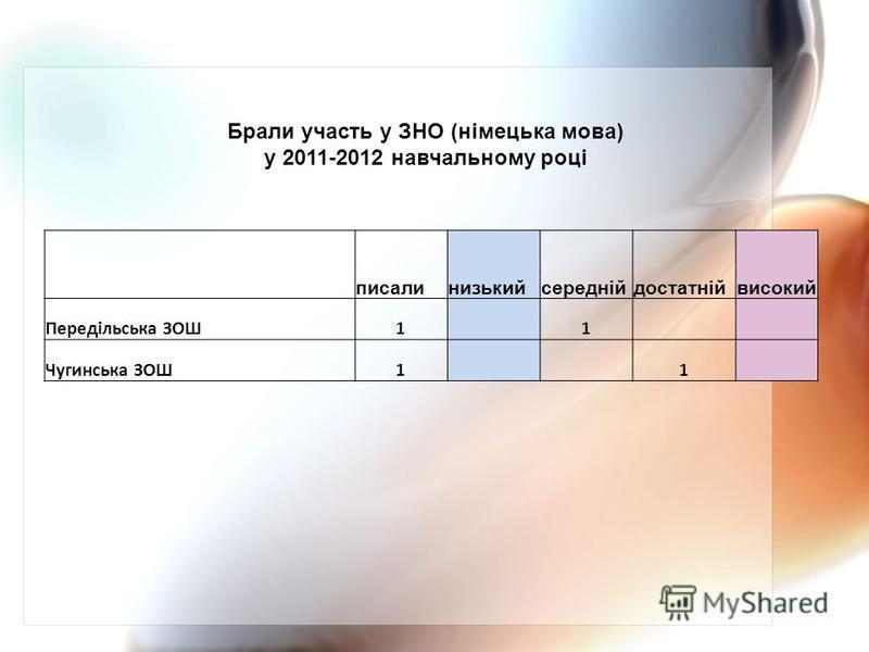 писалинизькийсереднійдостатнійвисокий Передільська ЗОШ1 1 Чугинська ЗОШ1 1 Брали участь у ЗНО (німецька мова) у 2011-2012 навчальному році