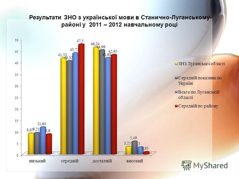 Результати ЗНО з української мови в Станично-Луганському районі у 2011 – 2012 навчальному році