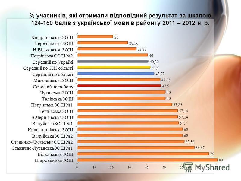 % учасників, які отримали відповідний результат за шкалою 124-150 балів з української мови в районі у 2011 – 2012 н. р.