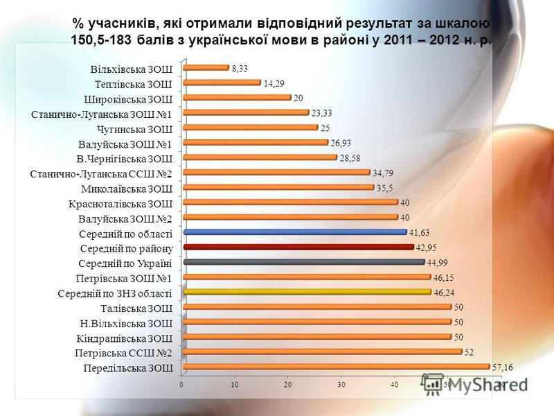 % учасників, які отримали відповідний результат за шкалою 150,5-183 балів з української мови в районі у 2011 – 2012 н. р.