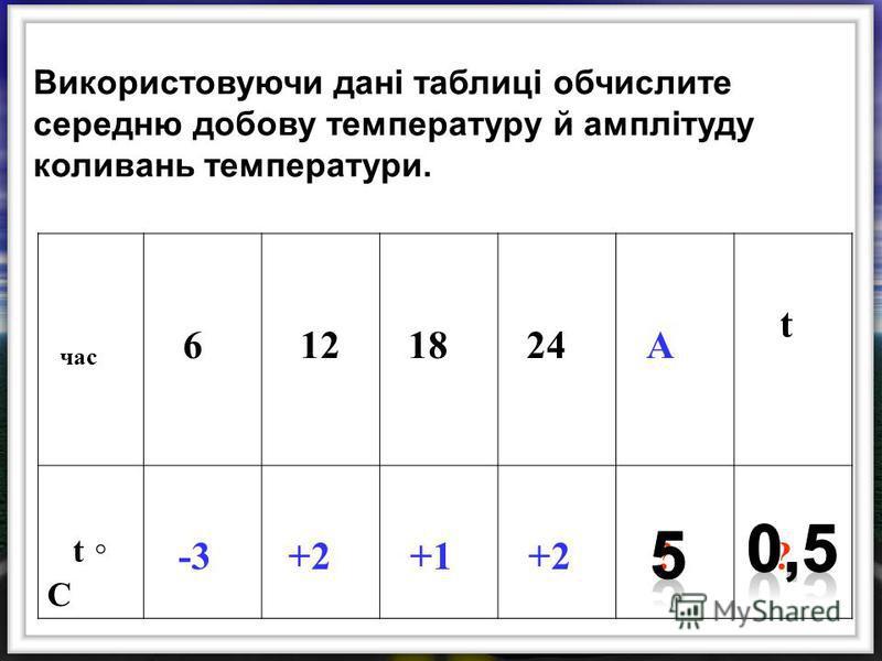 Використовуючи дані таблиці обчислите середню добову температуру й амплітуду коливань температури. час 6 12 18 24 А t t C -3 +2 +1 +2 ? ?