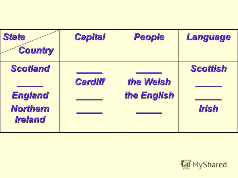 State Country CountryCapitalPeopleLanguage Scotland_____England Northern Ireland _____Cardiff_______________ the Welsh the English _____Scottish__________Irish