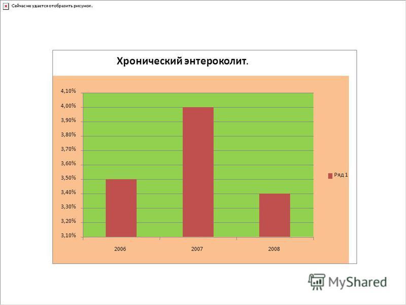 Хронический энтероколит. 3,10% 3,20% 3,30% 3,40% 3,50% 3,60% 3,70% 3,80% 3,90% 4,00% 4,10% 200620072008 Ряд 1 Состояние заболеваемости учащихся школы.