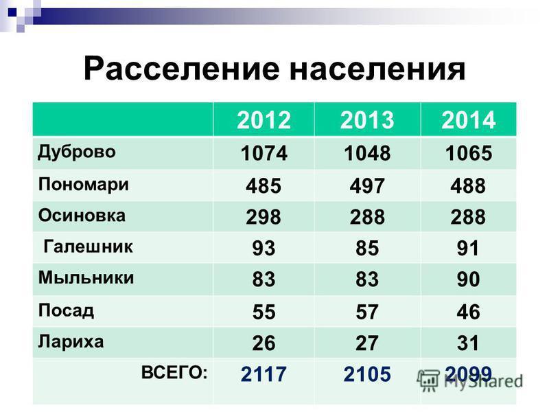 Расселение населения 201220132014 Дуброво 107410481065 Пономари 485497488 Осиновка 298288 Галешник 938591 Мыльники 83 90 Посад 555746 Лариха 262731 ВСЕГО: 211721052099