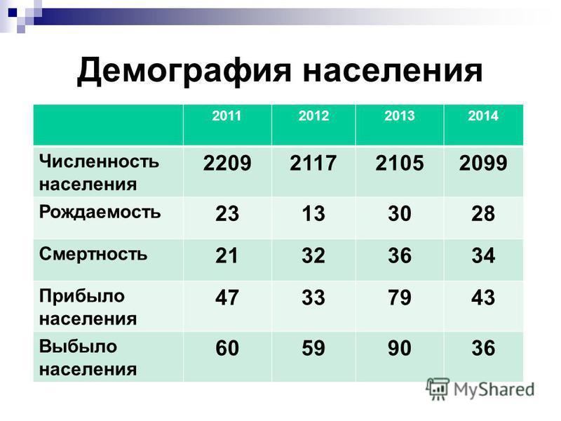 Демография населения 2011201220132014 Численность населения 2209211721052099 Рождаемость 23133028 Смертность 21323634 Прибыло населения 47337943 Выбыло населения 60599036