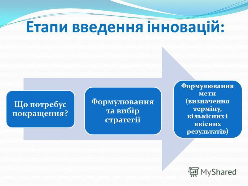 Етапи введення інновацій: Що потребує покращення? Формулювання та вибір стратегії Формулювання мети (визначення терміну, кількісних і якісних результатів)