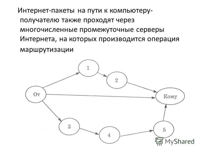 Интернет-пакеты на пути к компьютеру- получателю также проходят через многочисленные промежуточные серверы Интернета, на которых производится операция маршрутизации