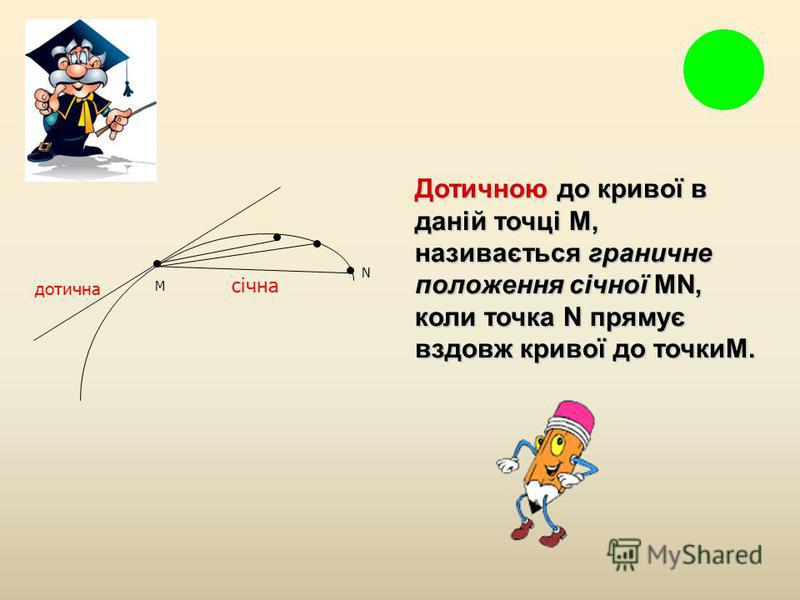 N дотична січна M Дотичною до кривої в даній точці M, називається граничне положення січної MN, коли точка N прямує вздовж кривої до точкиM.